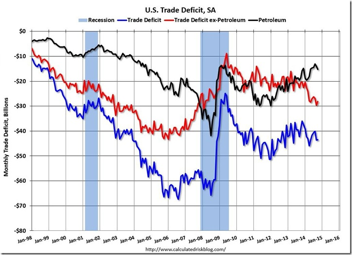 October 2014 trade deficit via McBride