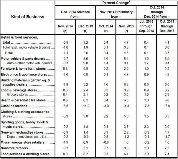 December 2014 retail sales