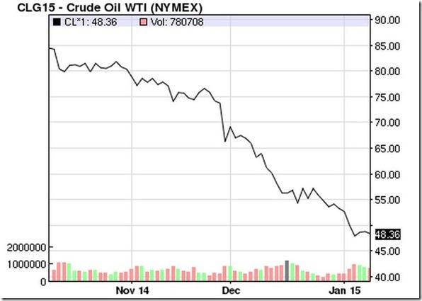 January 10 2015 oil