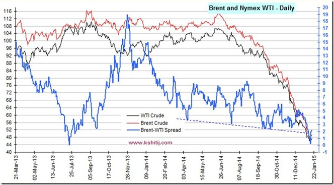 January 16 2015 Brent WTI prices and spread