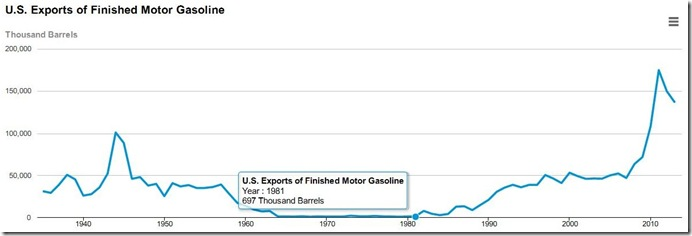 2013 gasoline exports