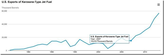 2013 jet fuel exports