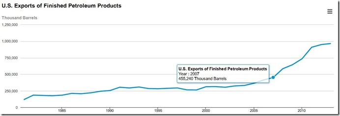 2013 total refined products exports