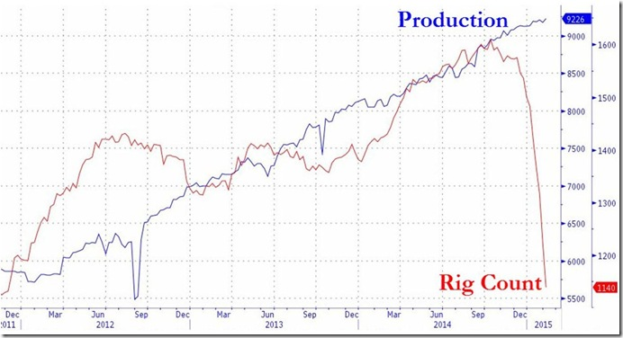 February 13 2015 production vs rig count