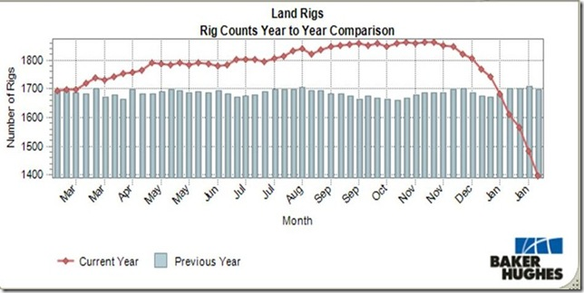 February 6th 2015 land rig count
