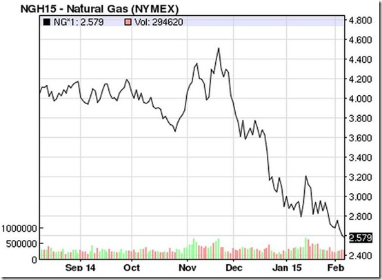 February 7 2015 nat gas prices