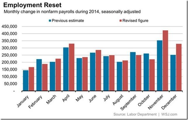 January 2015 benchmark revsisions