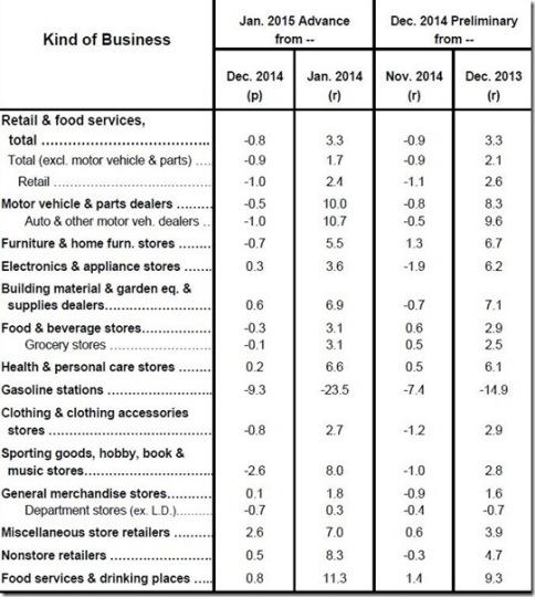 January 2015 retail sales