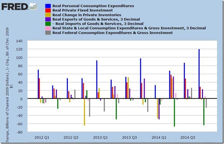 4th qtr 2014 3rd estimte GDP