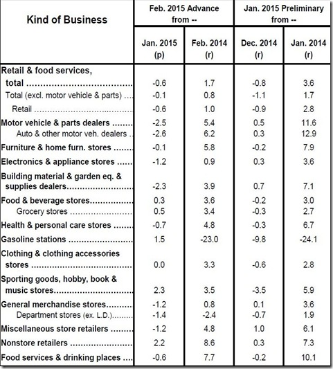 February 2015 retail sales