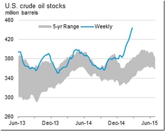 February 27 2015 crude oil inventory