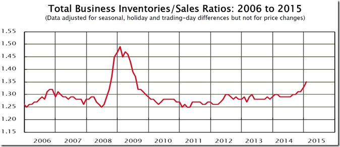 January 2015 inventory to sales ratio