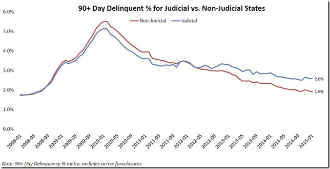 January 2015 LPS 90 day delinquency percentage