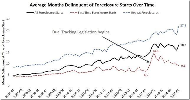 January 2015 LPS average days delinquent of foreclosure start