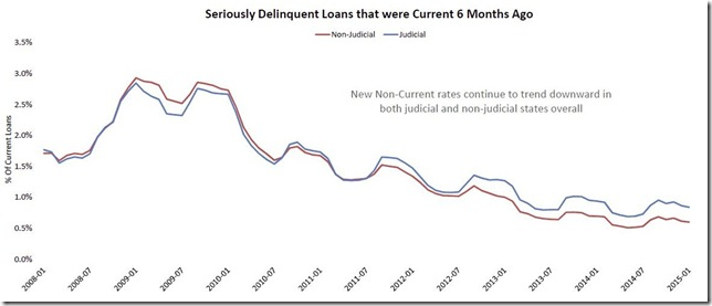 January 2015 LPS current loans rolling to seriously delinquent