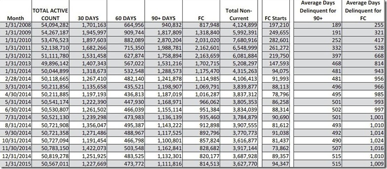 January 2015 LPS loan counts and days delinquent table