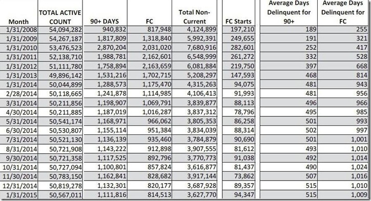 January 2015 LPS loan counts and days delinquent table B