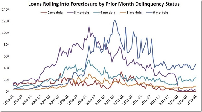 January 2015 LPS months delinquent at foreclosure start