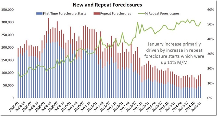 January 2015 LPS new and repeat foreclosures