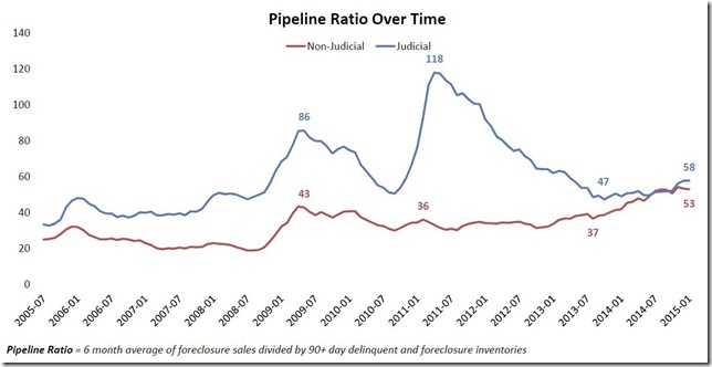January 2015 LPS pipeline ratio over time