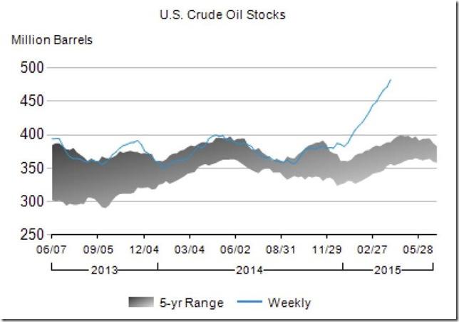 April 2015 crude oil stocks