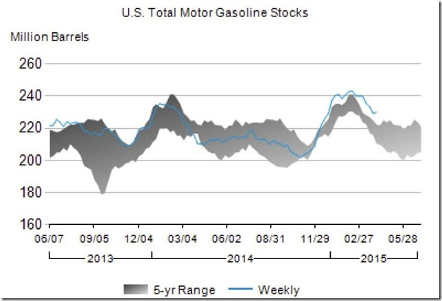 April 2015 gasoline stocks