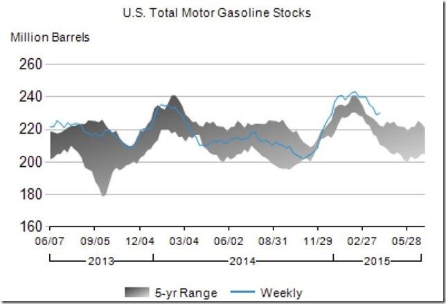 April 2015 gasoline stocks