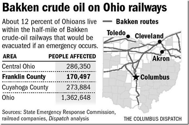 Bakken crude routes through Ohio
