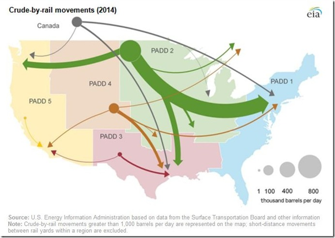 Crude by Rail movements 2014