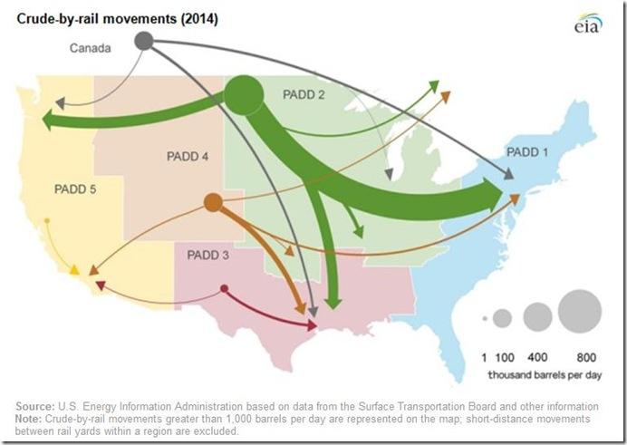 Crude by Rail movements 2014