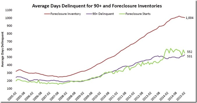 February 2015 LPS days as delinquent and in foreclosure inventory