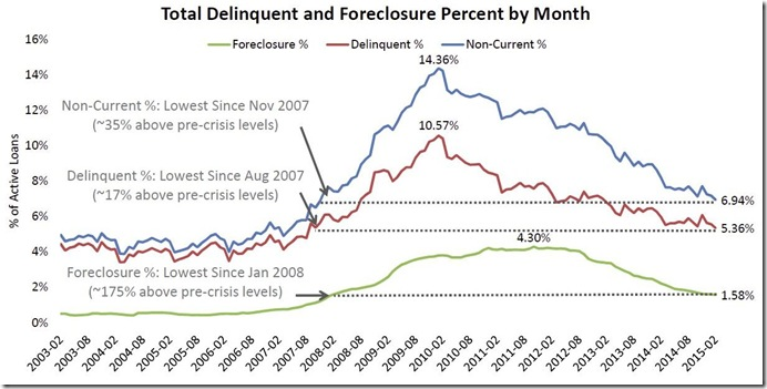 February 2015 LPS delinquent and foreclosure history