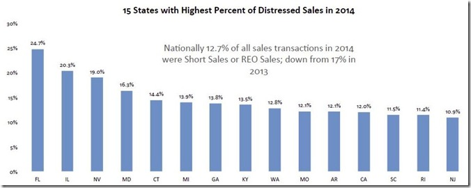 February 2015 LPS states with highest distressed sales