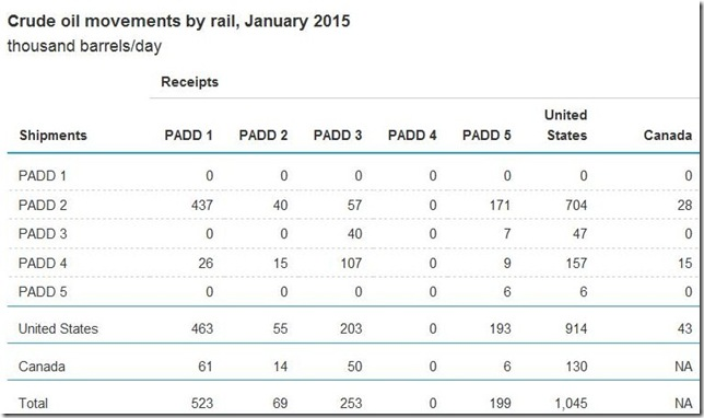 January 2015 movements of crude by rail table