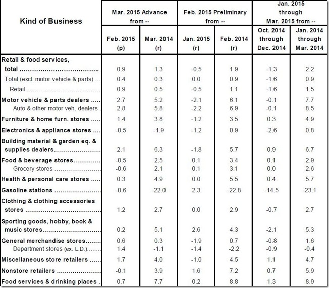 March 2015 retail sales table
