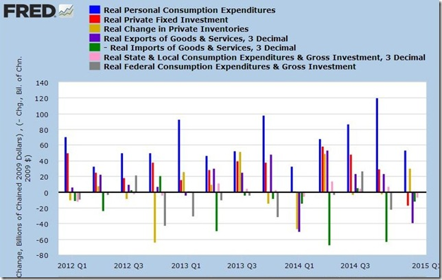 1st qtr 2015 advance GDP
