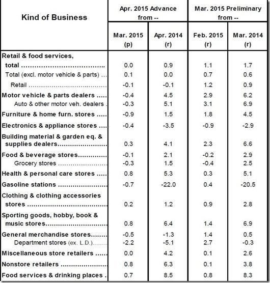 April 2015 retail table