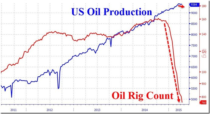 May 1 2015 oil rig count vs production
