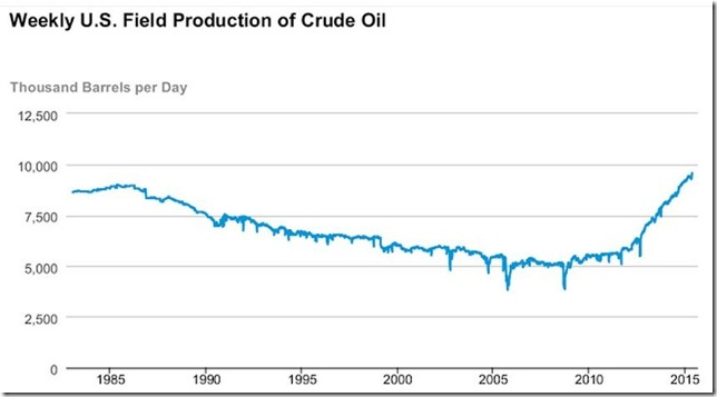 May 22 2015 oil production
