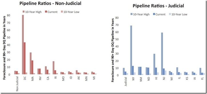 April 2015 LPS historical pipeline ratios