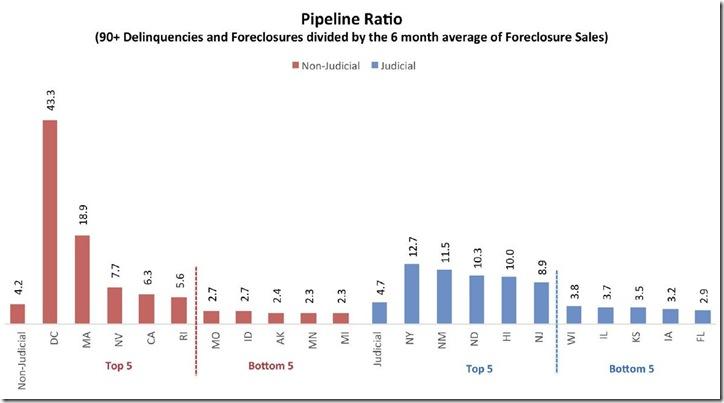 April 2015 LPS pipeline ratios
