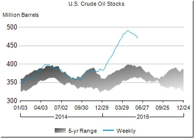 June 2015 oil inventories on 6-5