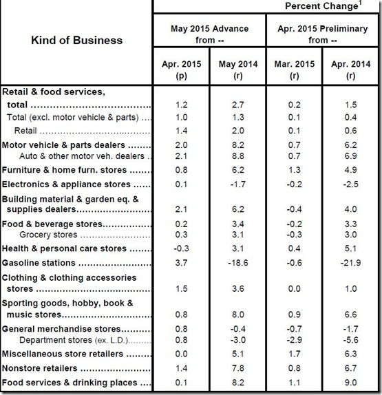 May 2015 retail sales table