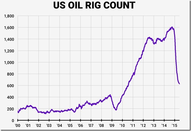 oil rig count June 26 2015