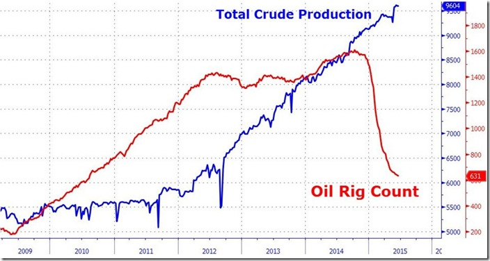 rig count, production as of June 19 2015