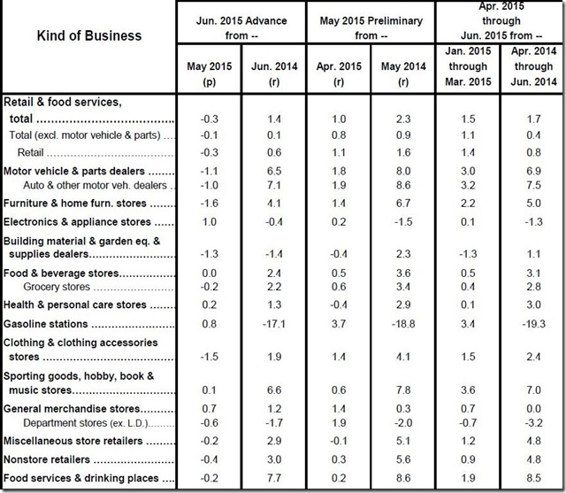 June 2015 retail sales