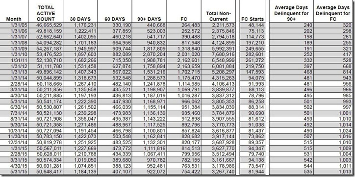 May 2015 LPS loan counts and days delinquent 2
