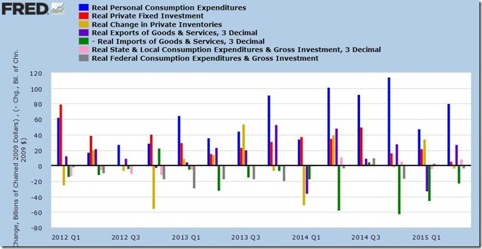 2nd qtr 2015 advance GDP
