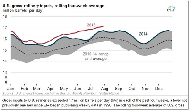 August 2015 refinery inputs