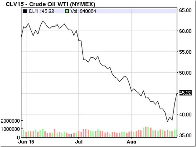 August 29 2015 oil prices